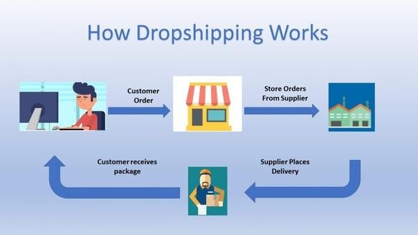 Has anyone actually had success with a drop shipping