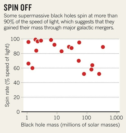 black holes rotation - photo #35