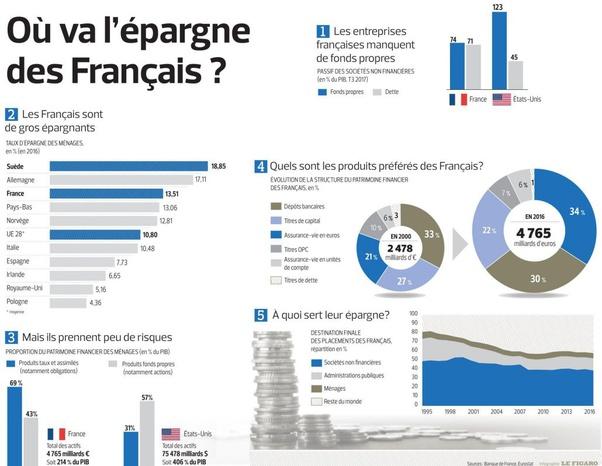 Où va l'épargne des français