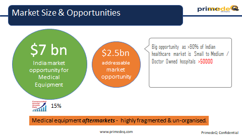 What is the market growth of the refurbished medical