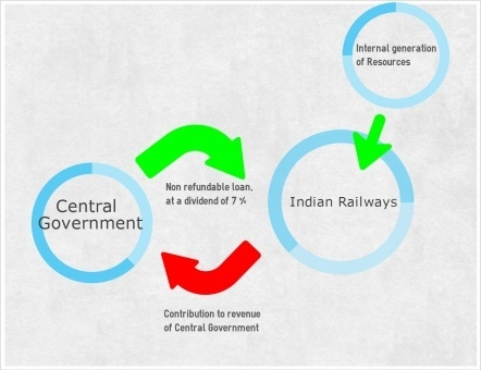 advantages and disadvantages of monopoly in indian railways Advantages of railways: 1  disadvantages of railways: 1   government monopoly:  benefits of using packers and movers.