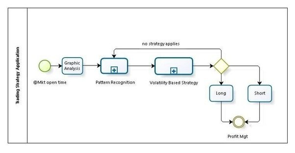 Csv forex machine learning