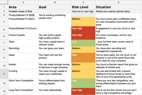 How to do a good risk analysis for my startup - Quora