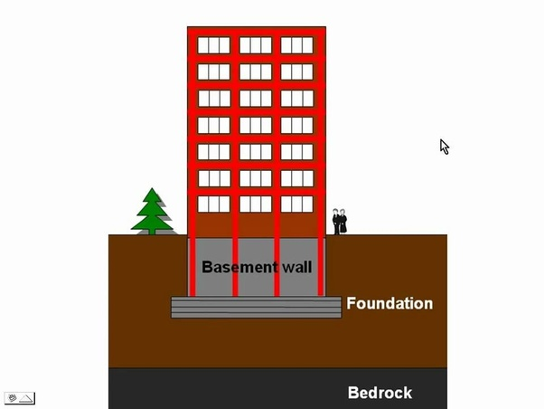What is a floating foundation? - Quora