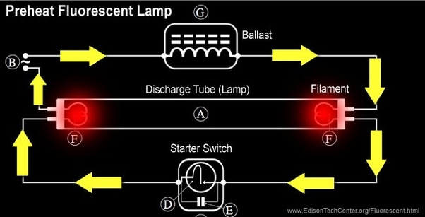 why does a fluorescent lamp need a choke coil to work? quorahave a look at this circuit, we apply ac voltage at point b and by going through ballast it goes to lamp and we also have a starter switch in the circuit