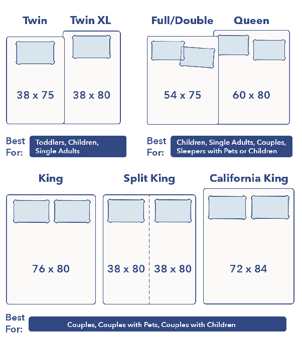A Queen Bed Vs Double, Full V Queen Bed Dimensions