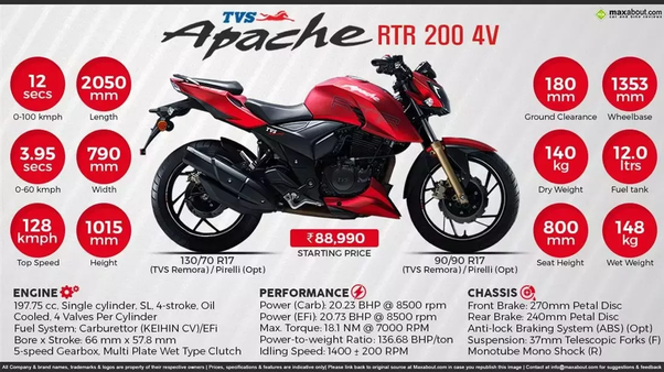 Which Would Be A Better Bike To Buy Apache 200 Rtr 4v Or Royal
