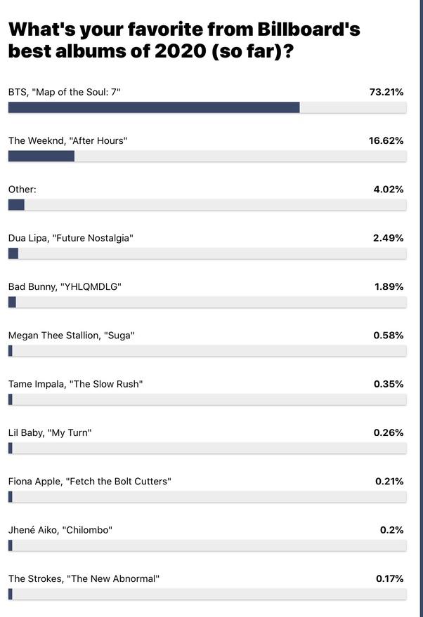 Are Grammys Scared To Nominate Bts Quora