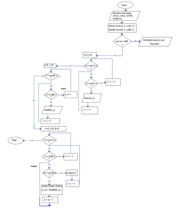 What Is The Flowchat For A For Loop Nested Three Times Quora