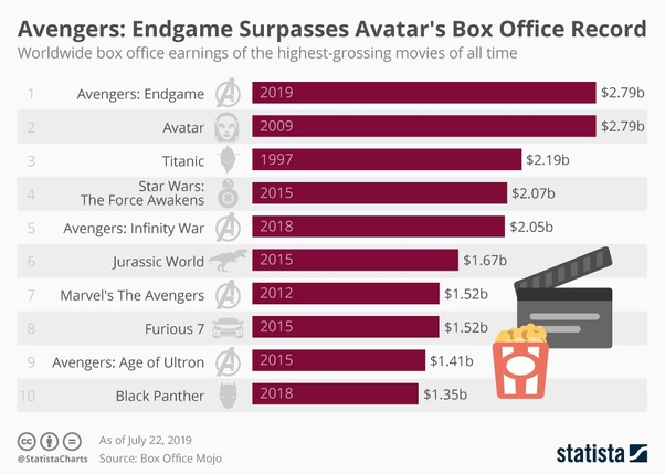 Will Star Wars The Rise Of Skywalker Beat Avengers Endgame At The Box Office Quora