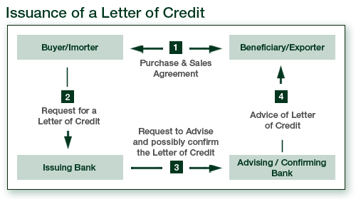 What difficulties do importers usually face when applying for the related questionsmore answers below does a bank assume any risk when it issues a letter of credit thecheapjerseys Images