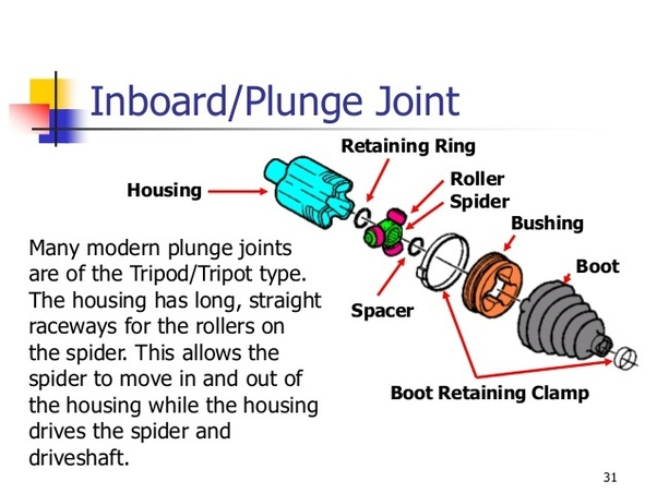 why is the usually the tripod cv joint used in inner and the ball cv joint is used in outer in