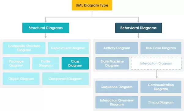 What is class diagram quora source visual paradigm tutorial what is class diagram ccuart Image collections