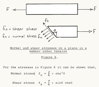 Why Is Shear Stress Developed While We Are Applying Normal Stresses