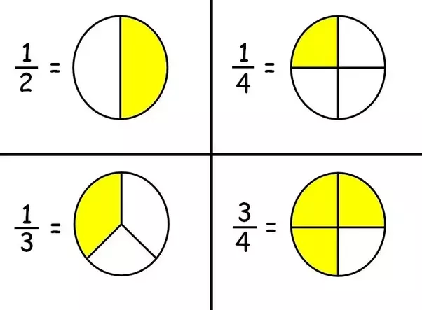 What Is The Difference Between Fractions And Rational Numbers Quora