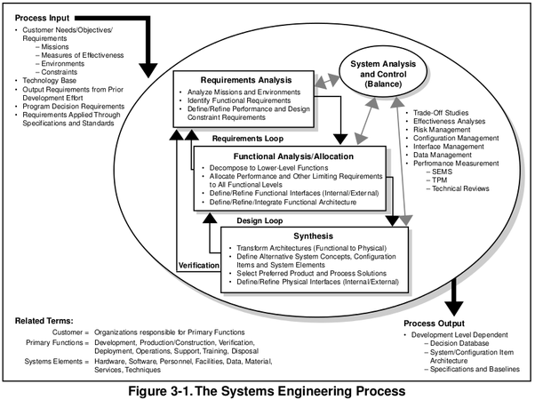 What Is Difference Between High Level System Design And High Level Logical Design Quora