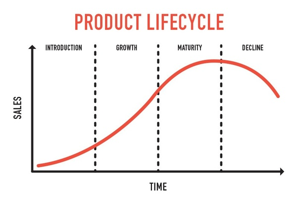 What Is The Product Life Cycle Quora