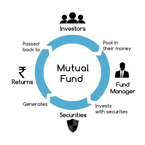 What exactly is mutual funds and what is sip quora sip or systematic investment plan sip or a systematic investment plan is one of the best ways of investing your money sips start the process of wealth solutioingenieria Images