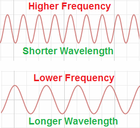 You Might Think That The Height Of The Two Waves Are Same So This Analogy  Would Fail, But The Wavelength Is Defined As The Time Taken To Reach The  Floor ...