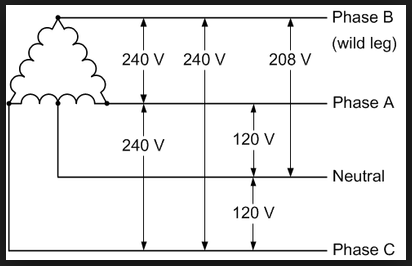 Why 440 Volt In 3 Phase Supply There Are Lines Shifted At 120deg From Each Other So Net Voltage Diff The Resultant Between Two