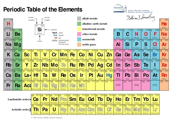 Did atoms evolve from subatomic particles to hydrogen all the way with 26 protons and 30 neutrons the most stable element in the periodic table and the first element where no additional energy can be released by fusing urtaz Choice Image