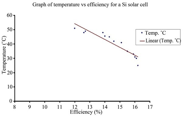 Does The Rising In Temperature Drowns The Efficiency Of A