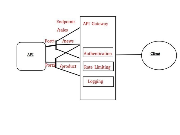 Are there any open source API Gateways? - Quora