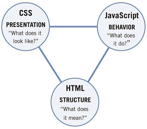 What Is The Relationship Between Html  Javascript And Css