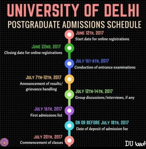 Are Delhi University offline forms available for PG courses or do we on