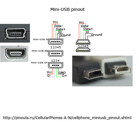 How to tell which wire is positive within a micro USB