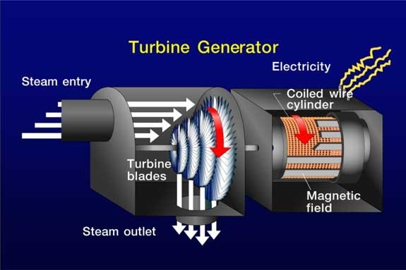 How does steam create electricity? - Quora