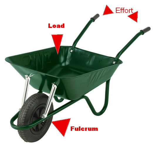 How Is A Wheelbarrow An Example Of A Second Class Lever Quora