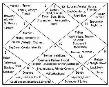 Time Taken By Each Planet Vedic Astrology