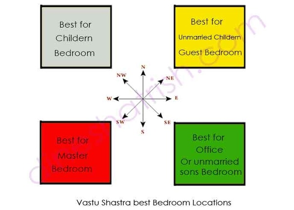 master bedroom direction as per vastu what is the correct vastu for master bedroom quora 20681