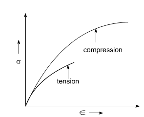 What Is The Difference Between Stress Strain Curve Of