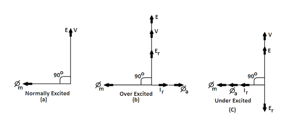 Why is magnetic flux perpendicular to applied voltage v 1 in a see everywhere voltage lags the corresponding flux ccuart Image collections