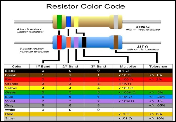 How To Determine The Nominal Value Of Resistance From The Colour