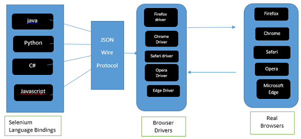 How does the Selenium WebDriver work? - Quora