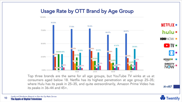 Cable television penetration