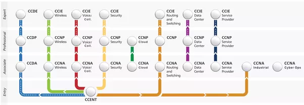 How to get my CCNA certification - Quora