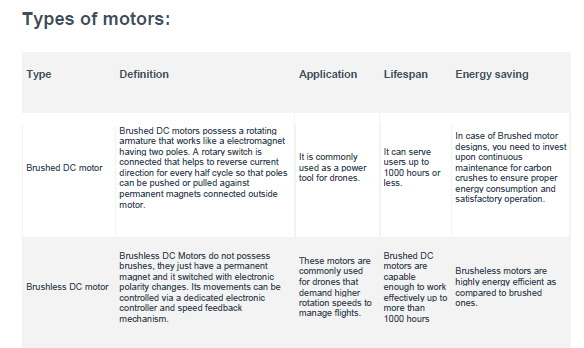How many rpm motors are used in drones? - Quora