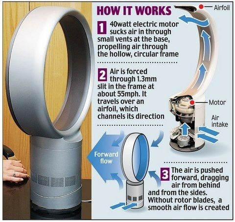 Beautiful How does a tower fan work? - Quora YV98