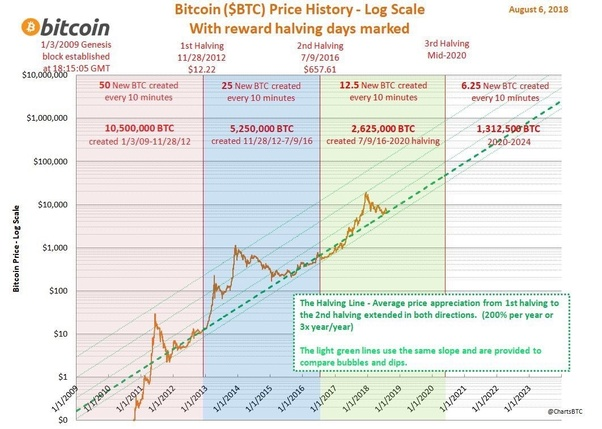How will the BTC halving in around May 2020 affect 2019's ...