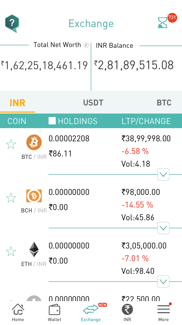 4 Bitcoin a Rupia Indiana