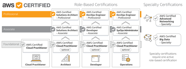What are the list of AWS certifications in the market? - Quora