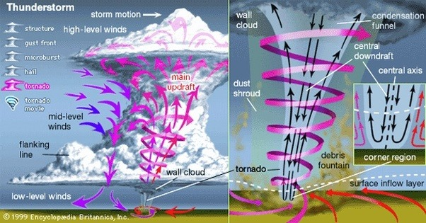 What Are Some Examples Of Diagrams Of Tornadoes Quora