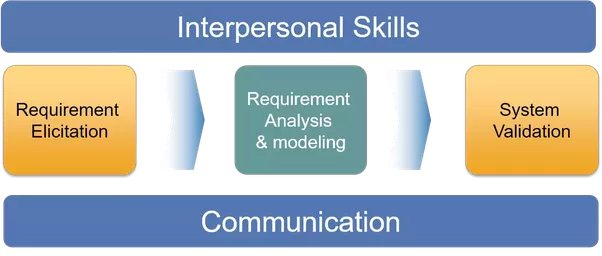 we can summarize the role responsibilities and skills of a business analyst as shown below