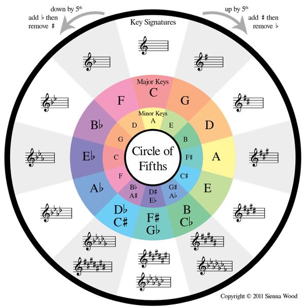 What Would Be A Good Way To Learn Some Of The Basic Music Theory