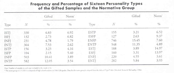 Is there a correlation between Myers-Briggs personality types and IQ