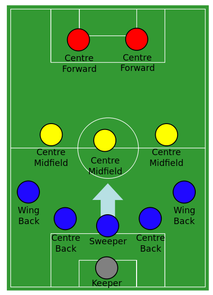 What Is Sw Role In Fifa 14 Formation And Why It Is Denoted As